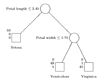 Decision_Tree_Example1.png